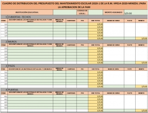 RESUMEN DE DISTRIBUCIÓN DE PRESUPUESTO DE LA R M N:14-2020-MINEDU